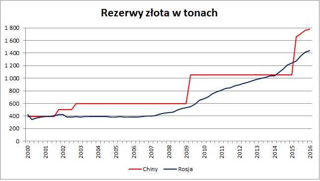 Rezerwy złota styczeń 2016 r.