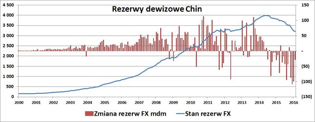 rezerwy dewizowe Chin