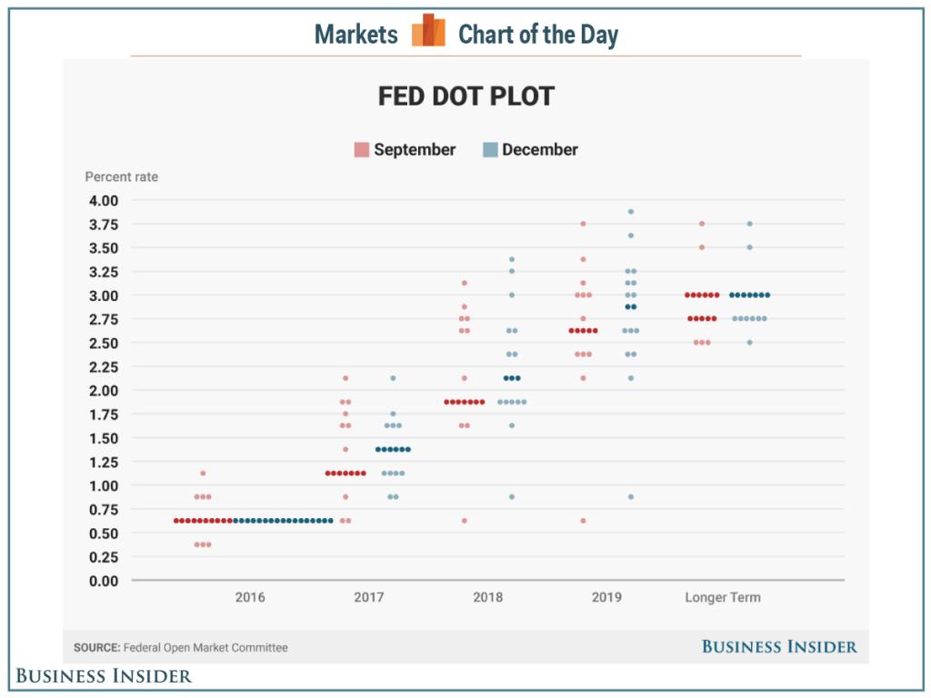 fed dot chart grudzień 2016