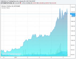 wzrostu kursu bitcoina
