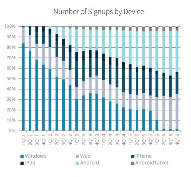 Wykres rejestracji