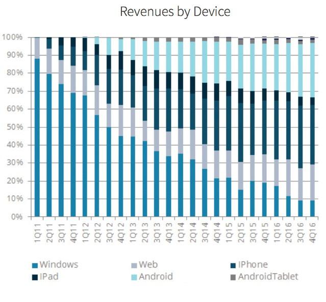 Wykres przychodów