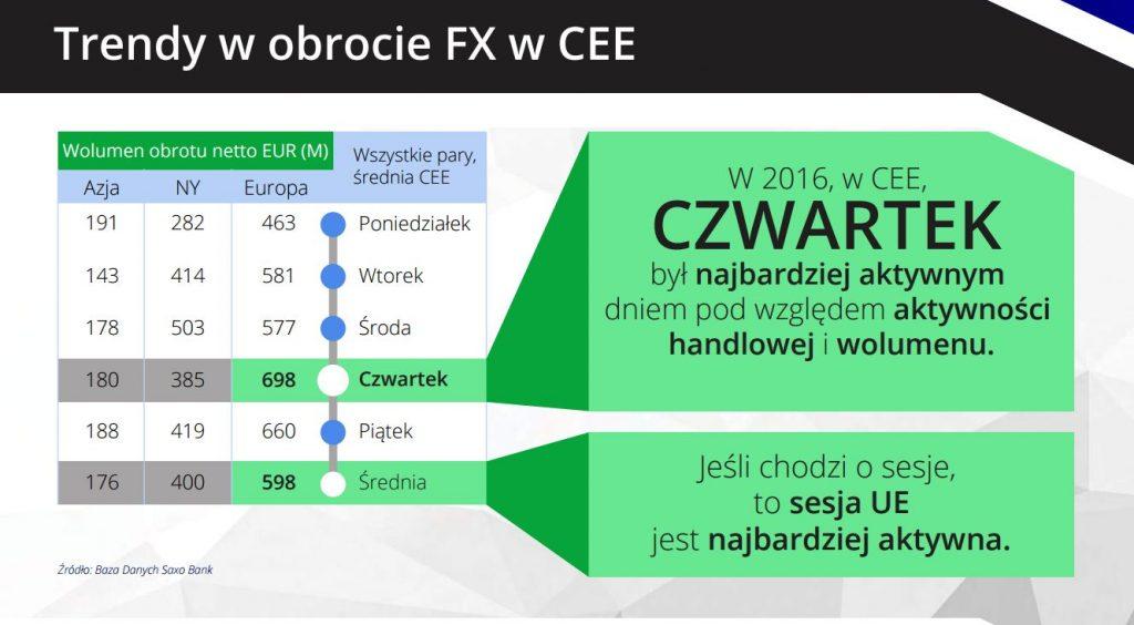 Ruch na rynku Forex