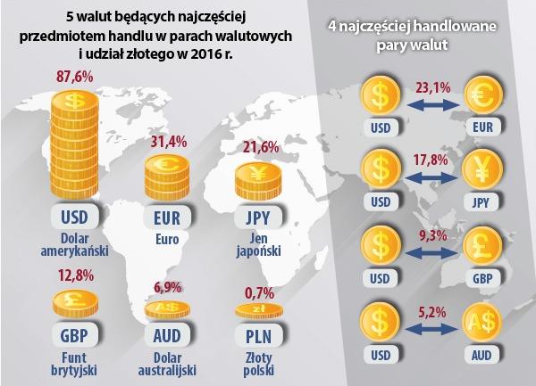 najpopularniejsze waluty