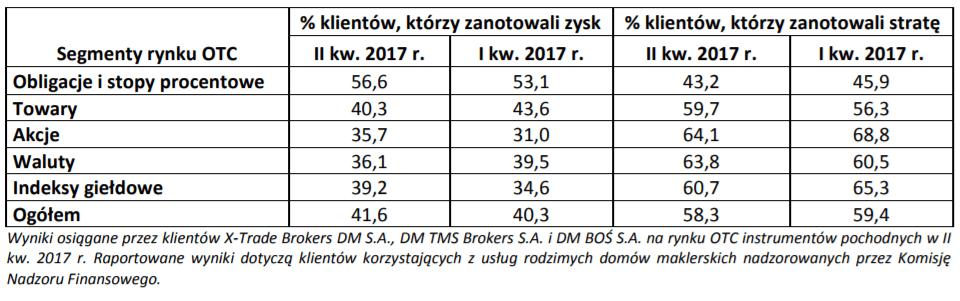 wyniki traderów 2017 2q