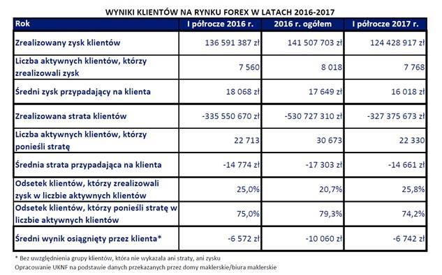 dane KNF forex 2016/2017