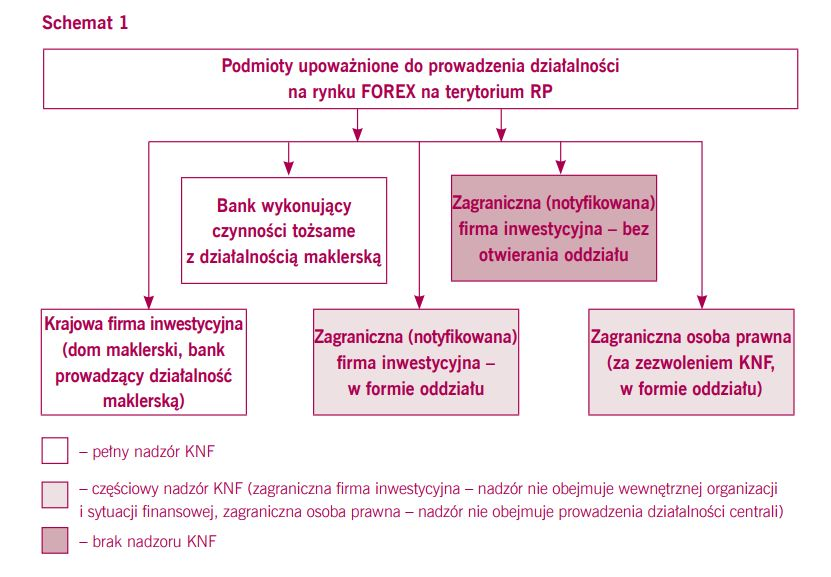 Nadzór KNF nad podmiotami FX