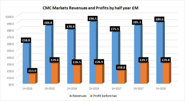 wynik finansowy cmc markets