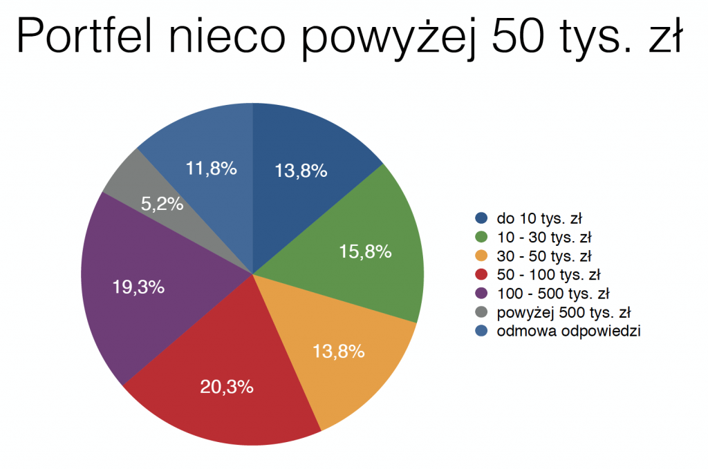 wartość portfeli inwestycyjnych w pl