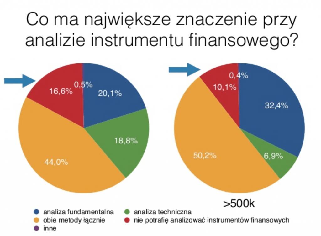 co ma znaczenie przy analizie instrumentu finansowego