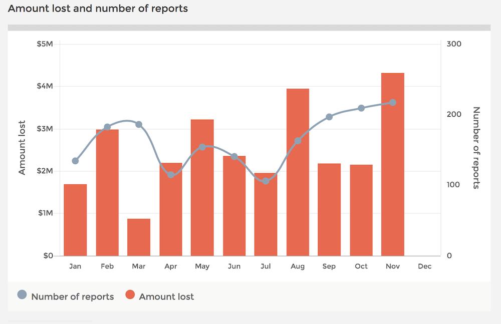 Wielkość strat oraz ilość strat z tytułu oszustw inwestycyjnych w Australii w listopadzie 2017.