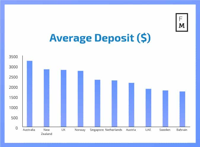sredni depozyt - Depozyty na rynku Forex wzrosły w 3Q 2017