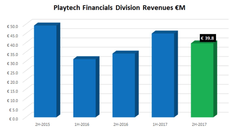 PlayTech i jego wyniki finansowe na przestrzeni lat
