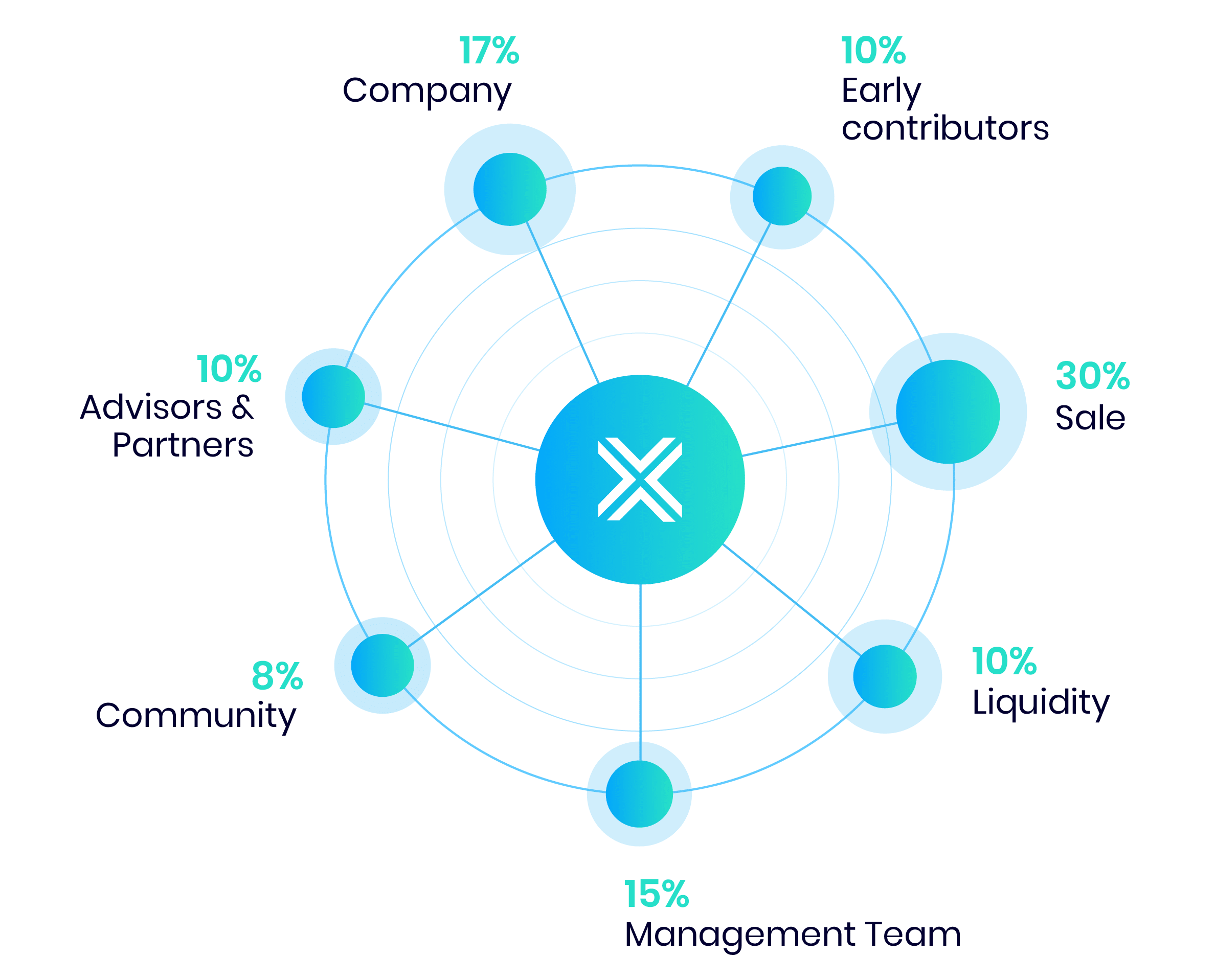 Nowy token od IronFX