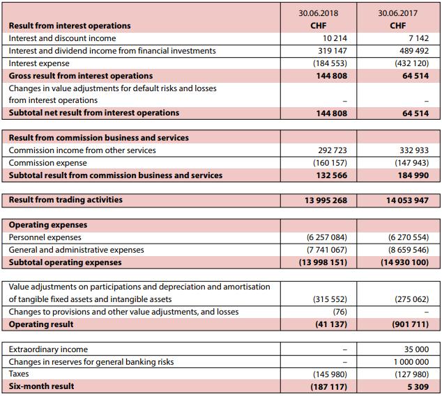 Przychody Dukascopy w pierwszej połowie 2018