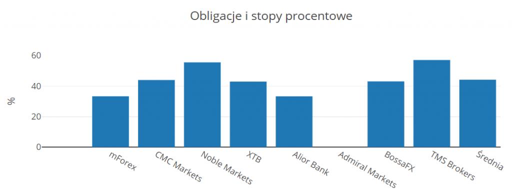wykres obligacje zyskownosc - Zyskowność polskich klientów Forex/CFD za 3Q 2018