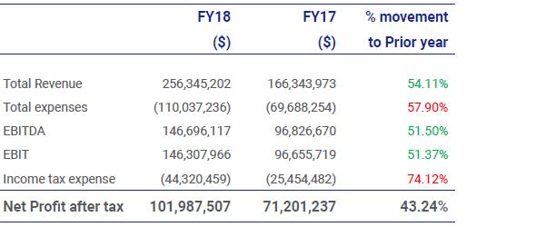 Wyniki finansowe ostatnich dwóch lat firmy Pepperstone.