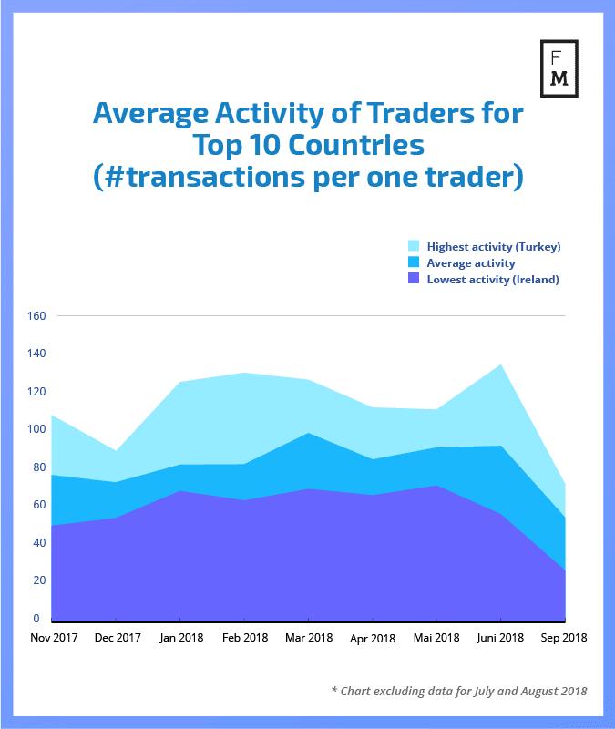 Średnia ilośc transakcji przypadających na jednego handlowca na przestrzeni roku