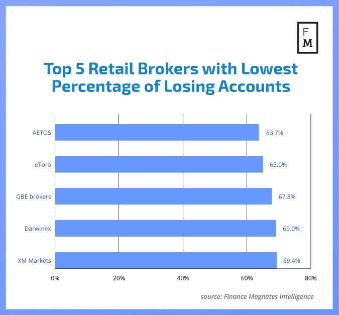 5 brokerów z najmniejszymi stratami klientów