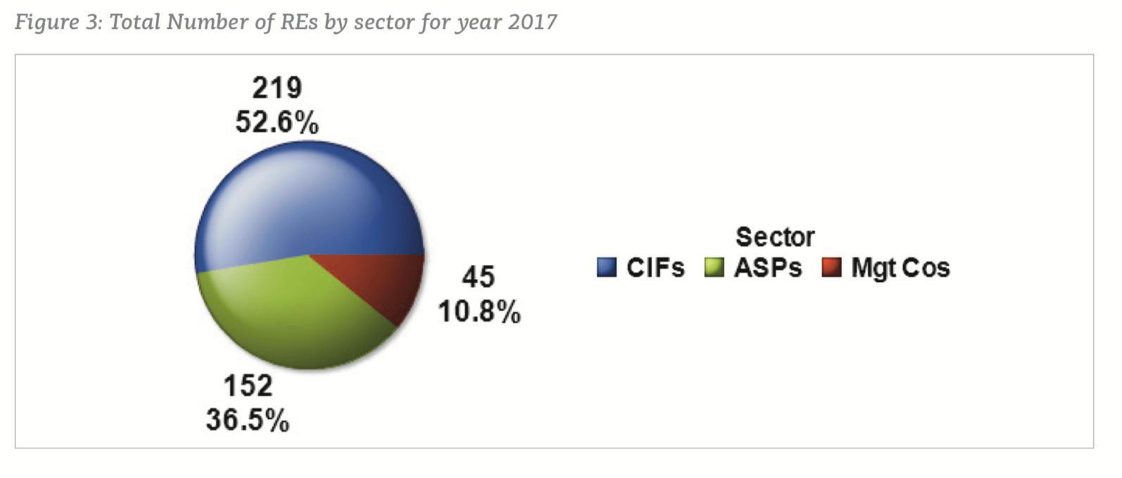 Stosunek ilości aktywnych licencji wydawanych przez CySEC