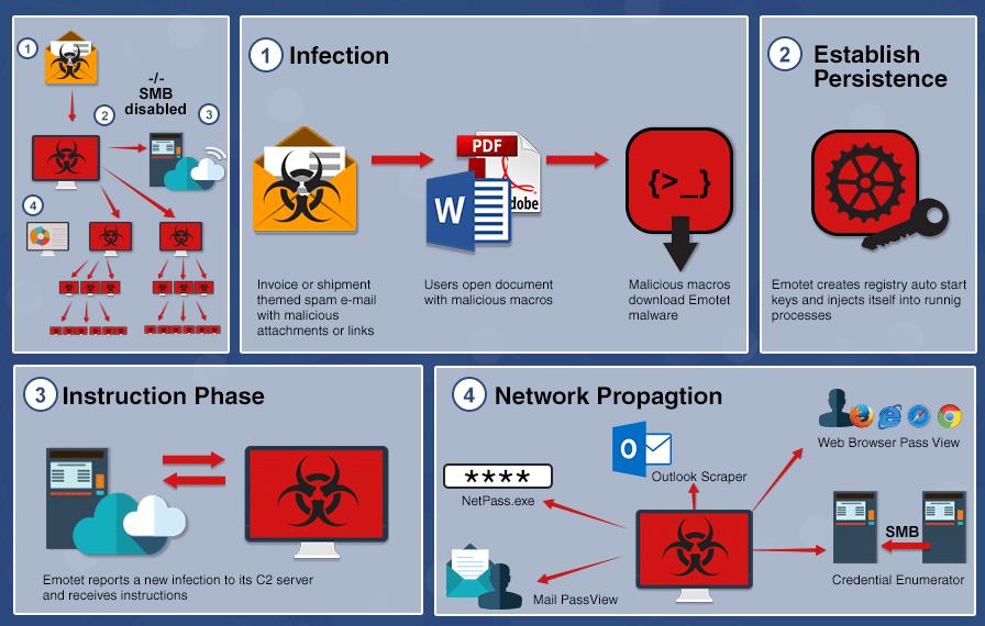 Schemat ataku phishingowego.