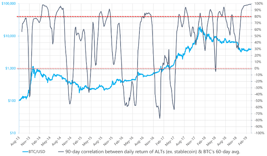Korelacja między wygładzonym limitem rynkowym bitcoina i altcoinów.