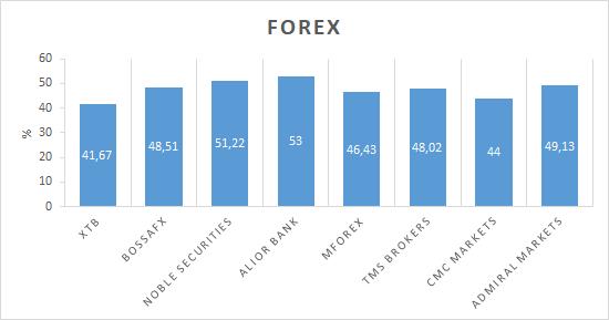 Forex - zyskowność klientów w 1Q 2019 (%)