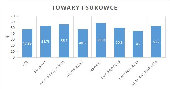 Towary i surowce - zyskowność klientów w 1Q 2019 (%)