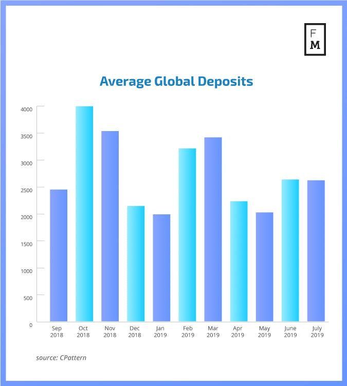 średnie depozyty na rynku forex - ostatnie 12 miesięcy