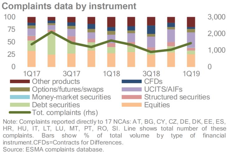 esma data inside - ESMA dostaje coraz więcej skarg