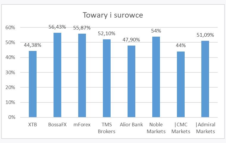 towaryisurowce3Q - Zyski klientów polskich brokerów Forex/CFD - 3Q 2019