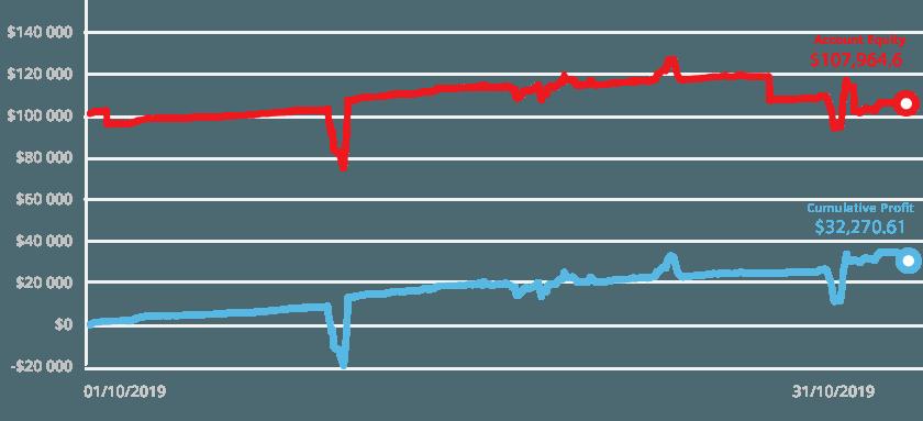 tickmill wykres