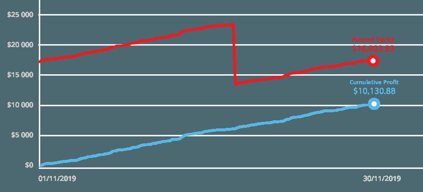 Ticmill trader of the month - wykres przedstawiający wyniki jakie osiągnął trader miesiąca listopada - Anatoli