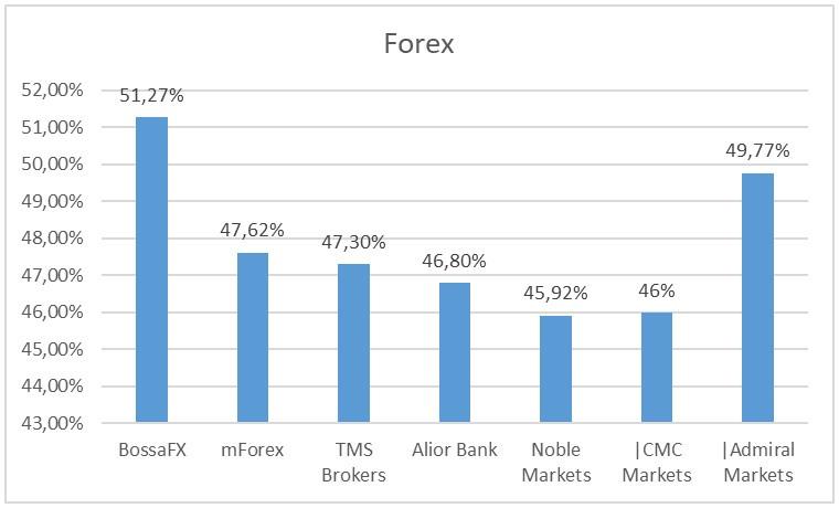zyski klientów Forex 4Q - Zyski klientów polskich brokerów Forex/CFD - 4Q 2019