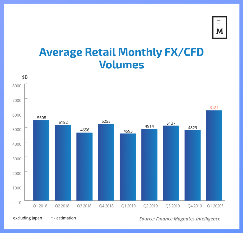 FX volumes COVID 19 - Brokerzy Forex zyskują dzięki epidemii