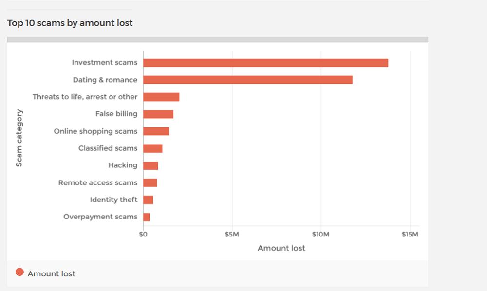 scamwatch dane przycięte II - 13,7 miliona dolarów strat w Australii w wyniku scamów