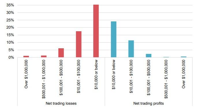 trcący i zyskujący klienci brokerów w hongkongu - Raport na temat brokerów Forex działających w Hongkongu