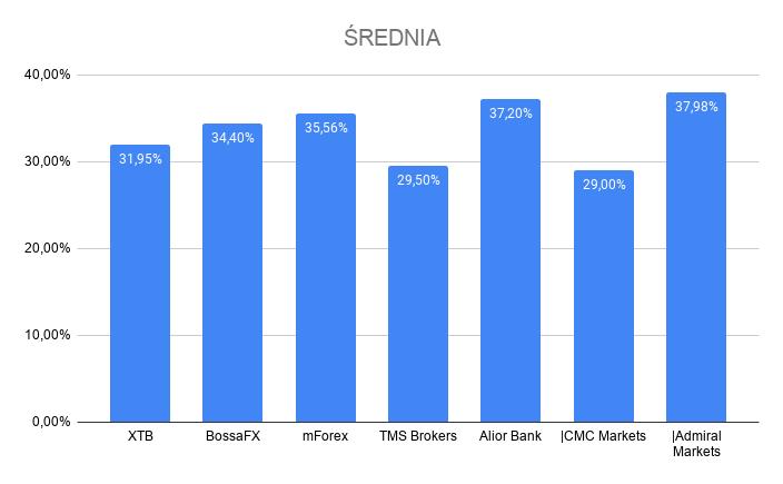 średnie zyski klientów polskich brokerów forex