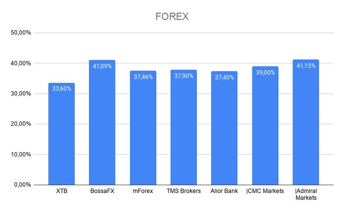 średni procent zyskujących klientów polskich brokerów forex, w kategorii forex