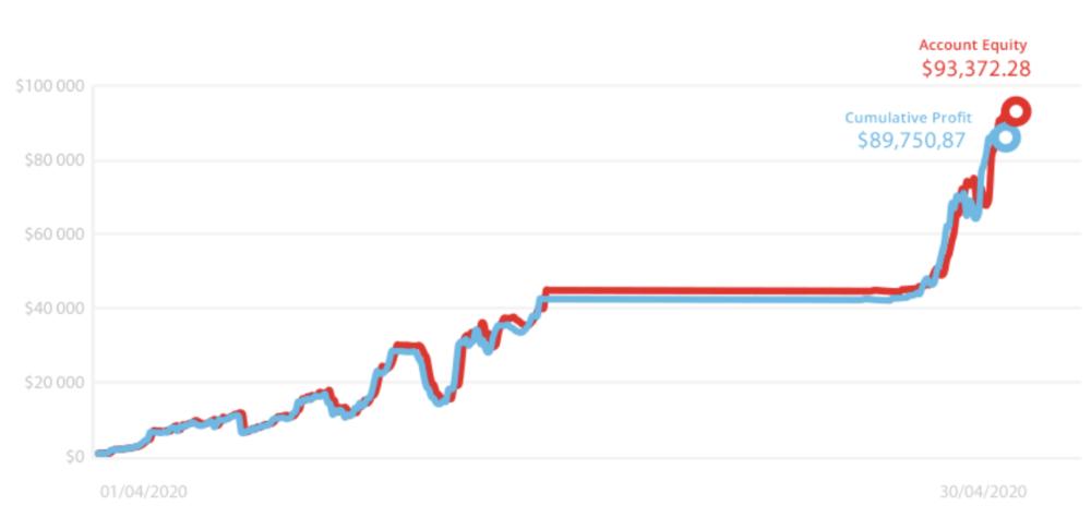 tickmill trader kwietnia - Trader kwietnia osiągnął 2478% stopy zwrotu
