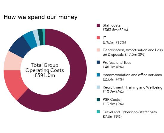 Roczne wydatki FCA