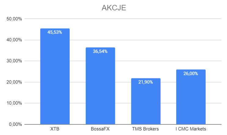 zyski klientów polskich brokerów w kategorii cfd akcji