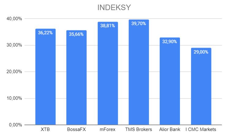 indeksy cfd - zyski klientów polskich brokerów