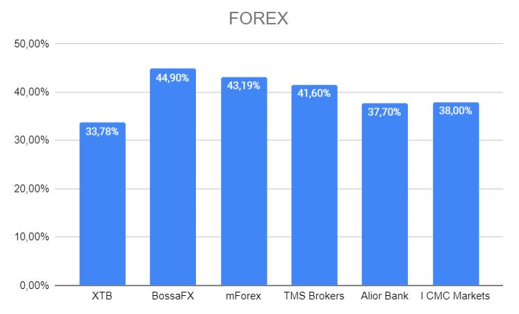 zyskowność klientów polskich brokerów w kategorii forex