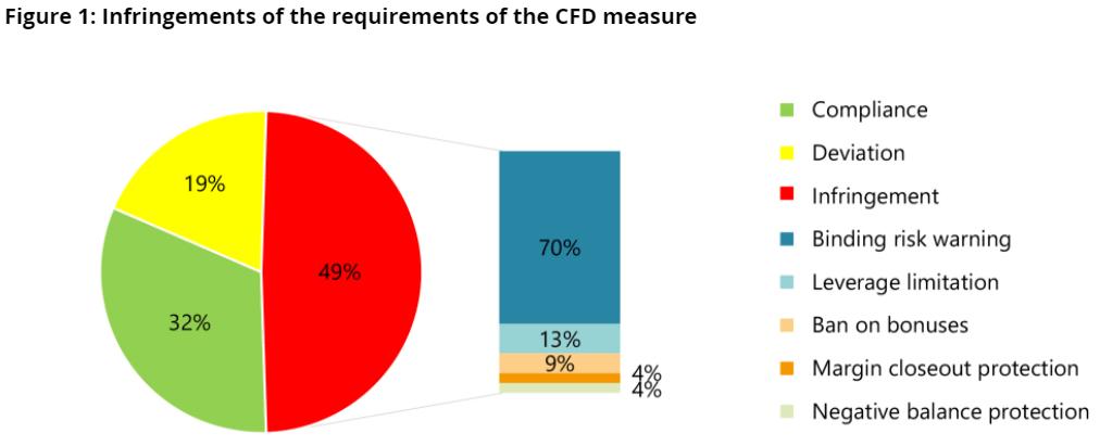 Ilu brokerów spełnia wymogi regulacyjne w Niemczech - źródło: BaFin