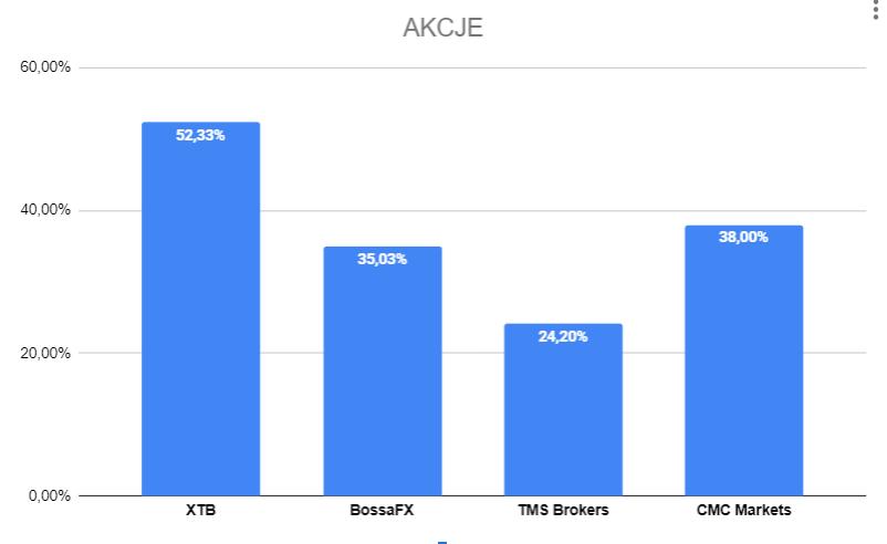 statystyki 4q akcje