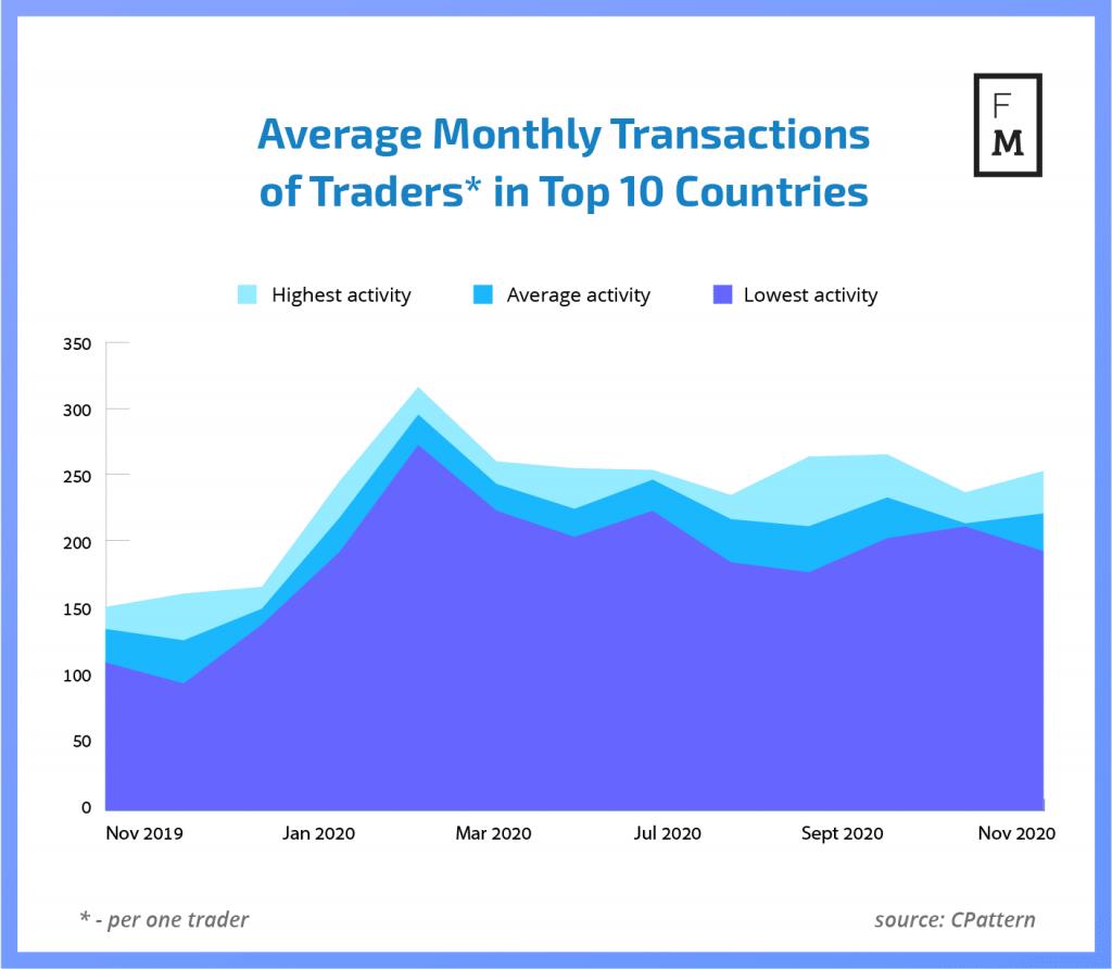 Analiza rynku Forex w listopadzie - liczba transakcji - Finance Magnates Intelligence/cPattern