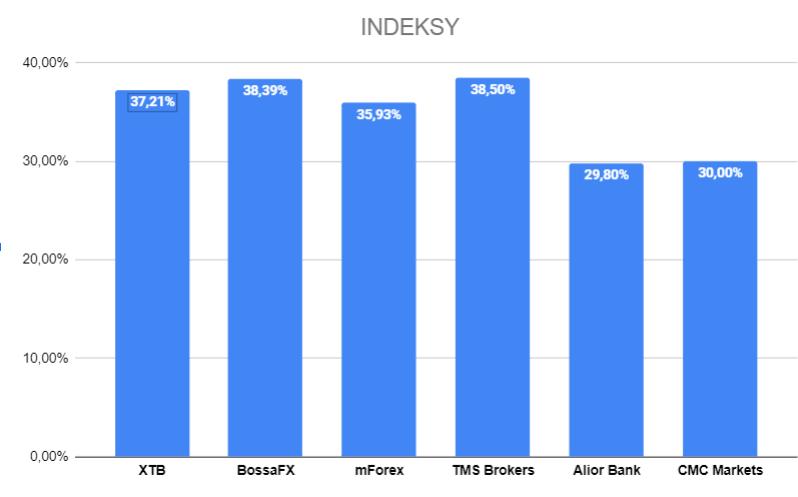 statystyki 4q indeksy