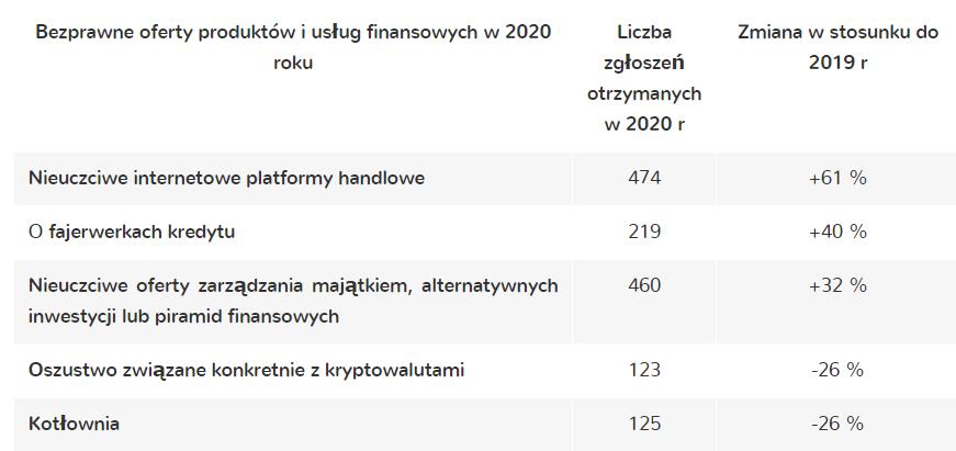 Zgłoszenia oszustw, które wpłynęły do FSMA w 2020 roku