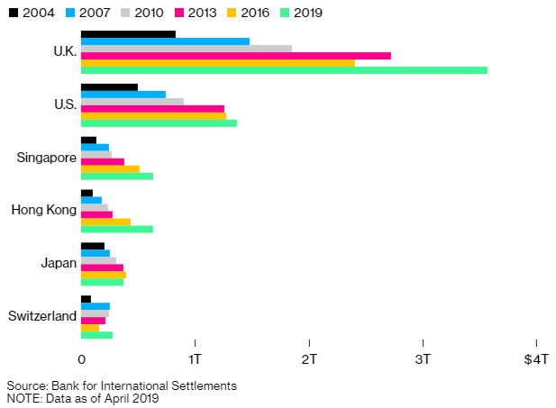 Światowy rynek Forex - źródło BIS/Bloomberg
